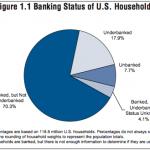 Unbanked and Underbanked Americans